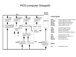 Control Signals OEPC  output enable the Program Counter OECONST output enable the constant