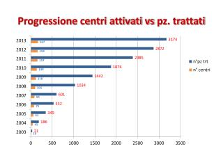 Progressione centri attivati vs  pz . trattati