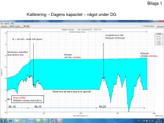 Energiförlust  0.10m Rådasjön till Stensjön