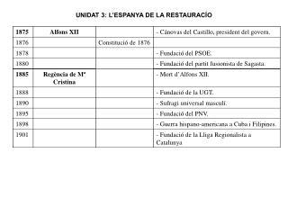 UNIDAT 3: L'ESPANYA DE LA RESTAURACÍO