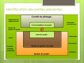 Identification des parties prenantes