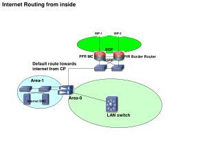 Internet DMZ