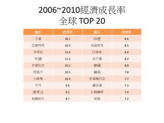 2006~2010 經濟成長率 全球  TOP 20
