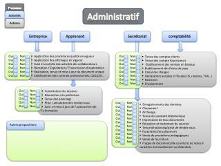 Enregistrements des données   Classement   Archivage     Tenue du standard téléphonique