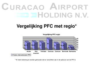 Vergelijking PFC met regio*