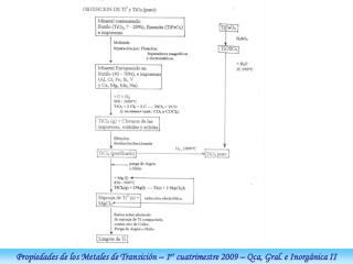 Propiedades de los Metales de Transición – 1 er  cuatrimestre 2009 – Qca, Gral. e Inorgánica II