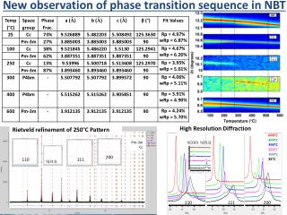 New observation of phase transition sequence in  NBT