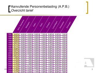 Aanvullende Personenbelasting (A.P.B.) Overzicht tarief