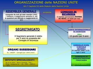 ORGANIZZAZIONE delle NAZIONI UNITE Art.7 Capitolo III dello Statuto delle Nazioni Unite