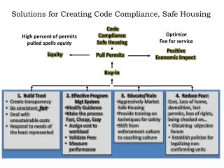 Solutions for Creating Code Compliance, Safe Housing
