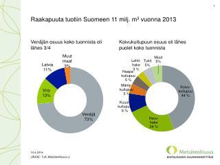 Raakapuuta tuotiin Suomeen  11  milj. m 3  vuonna  2013