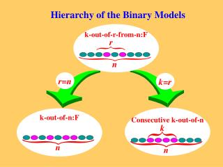 Hierarchy of the Binary Models