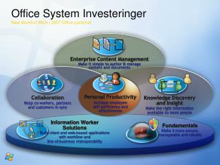 Office System Investeringer New World of Work i 2007 Office systemet