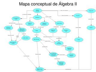 Mapa conceptual de Álgebra II