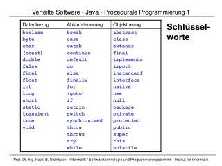 Verteilte Software  -  Java  - Prozedurale Programmierung  1