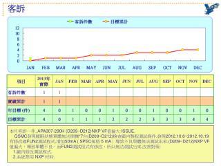 本月客訴一件 , APA007-290H (D209~D212)NXP VF 值偏大  ISSUE.