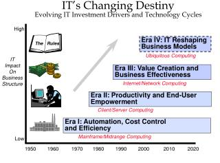 IT's Changing Destiny Evolving IT Investment Drivers and Technology Cycles