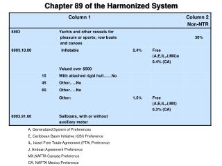 Chapter 89 of the Harmonized System