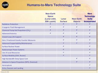 Humans-to-Mars Technology Suite