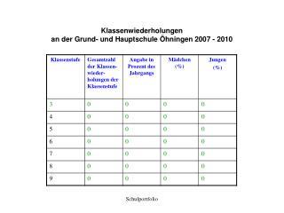 Klassenwiederholungen  an der Grund- und Hauptschule Öhningen 2007 - 2010