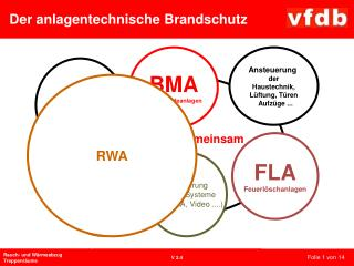 Ansteuerung  weitere Systeme (z.B. EMA, Video ....)