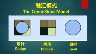 融汇模式 The ConneXions Model