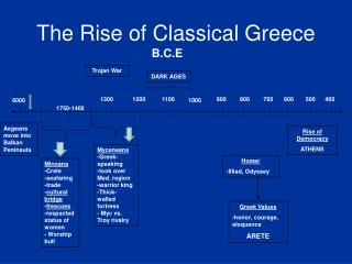 The Rise of Classical Greece