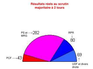 Résultats réels au scrutin majoritaire à 2 tours