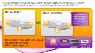 Up to 100% more data throughput   for users at cell edge   50% faster response