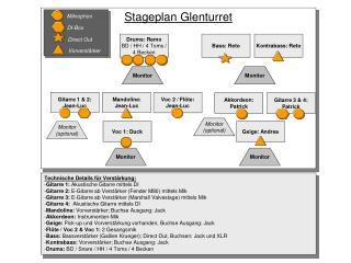 Stageplan Glenturret
