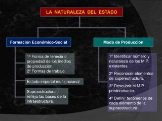 LA  NATURALEZA  DEL  ESTADO