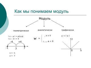 Как мы понимаем модуль