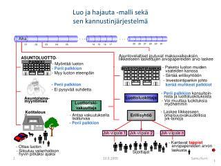 Luo ja hajauta -malli sekä sen kannustinjärjestelmä