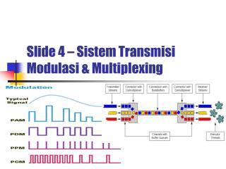 Slide 4 – Sistem Transmisi Modulasi & Multiplexing