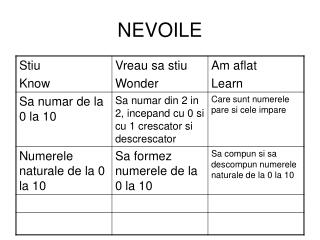 NEVOILE