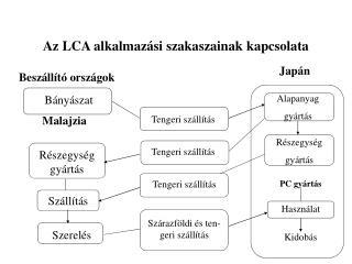Az LCA alkalmazási szakaszainak kapcsolata