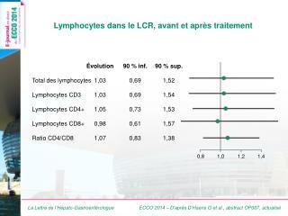 Lymphocytes dans le LCR, avant et après traitement