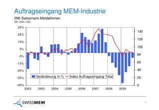 Auftragseingang MEM-Industrie