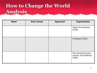 How to Change the World Analysis