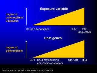 Host genes