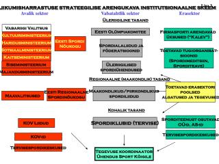 Liikumisharrastuse strateegilise arengukava institutsionaalne skeem