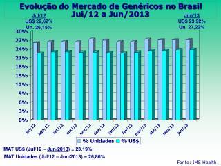 Evolução  do Mercado de Genéricos no  Brasil Jui /12 a Jun/2013