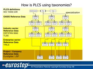 How is PLCS using taxonomies?