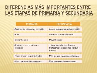 Diferencias más importantes entre las etapas de primaria y secundaria