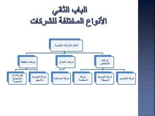 الباب الثاني  الأنواع المختلفة للشركات