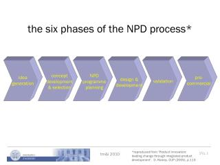 the six phases of the NPD process*