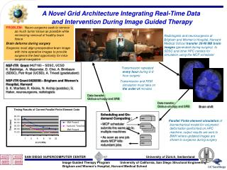 A Novel Grid Architecture Integrating Real-Time Data  and Intervention During Image Guided Therapy