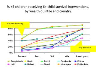% <5 children receiving 6+ child survival interventions, by wealth quintile and country