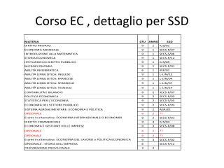 Corso EC , dettaglio per SSD