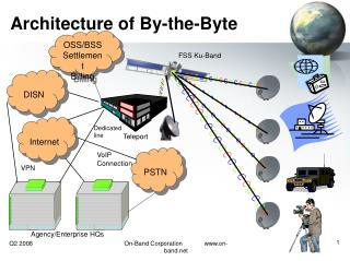 Architecture of By-the-Byte